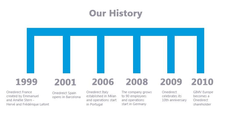 onedirect-history